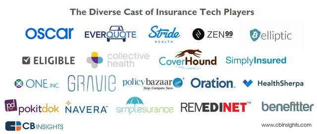 Insurance-Tech Startups Are Invading The Multi-Trillion Dollar Insurance Industry featured image