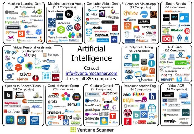 The State of Artificial Intelligence in Six Visuals featured image