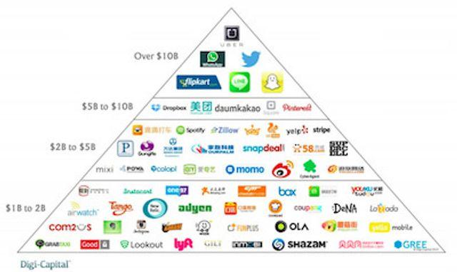 Start-up unicorns featured image