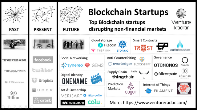 Top non-Financial Blockchain use cases featured image