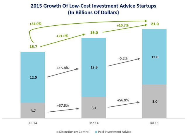 Robo Advisors Continue Growing AUM Despite Increased Competition featured image