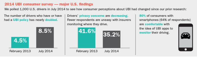 The State of User BasedInsurance featured image