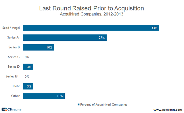 The Rise of the Acqui-hire: Breaking Down Talent Acquisitions featured image