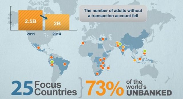 2 Billion People and 200m SMEs Don't Have Access to Formal Financial Services featured image