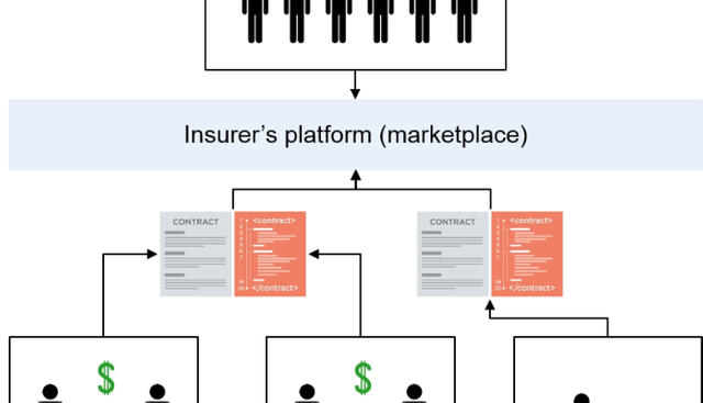 How a blockchain based insurer could look like featured image