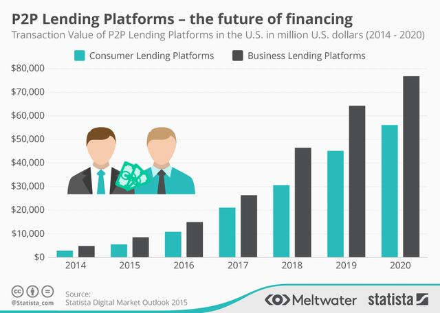 BlackRock Investment In Peer To Peer Lending Boosts Credibility featured image