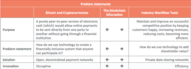 Confused by blockchains? Revolution vsEvolution featured image