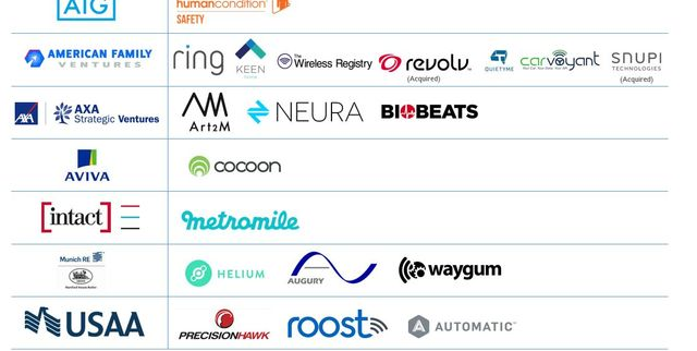 The Insurers Most Actively Investing In Startups Across The Internet Of Things featured image