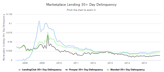 Lending Club's fantastic delinquency, profit and origination numbers. featured image