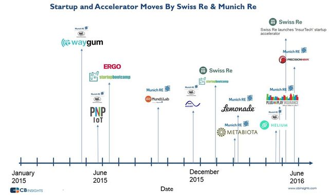 The Startup & Accelerator Moves Of Reinsurance Giants Munich Re & Swiss Re featured image