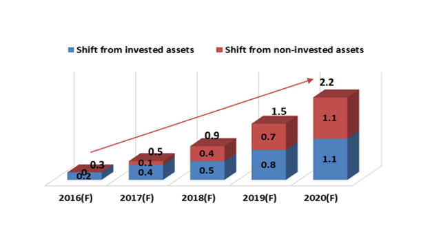 Sector Summary on Robo-Advisors: The Future of Wealth Management featured image