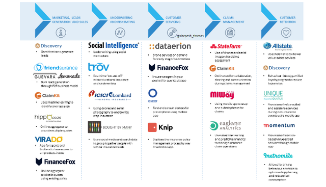 How InsurTech players are re-imagining the insurance value chain featured image