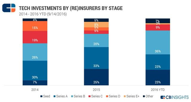 6 Charts Breaking Down How Insurers Are Investing in Tech Startups featured image