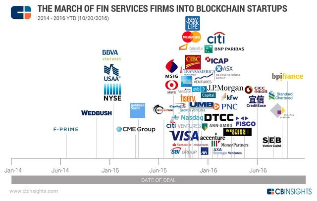 The March Of Financial Services Giants Into Bitcoin And Blockchain Startups In One Chart featured image