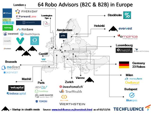 64 robo advisors in Europe – five cracked the €100m euro mark featured image