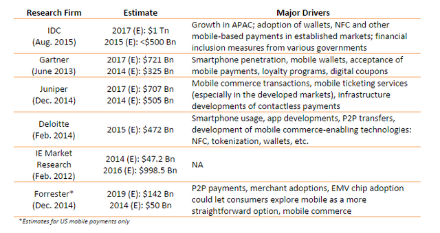 Mobile Payments: Various Forecasts Point to Explosive Growth featured image