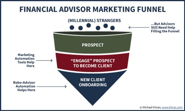 Why Robo-Advisor Technology Still Won't Help Most Financial Advisors Reach Millennials featured image