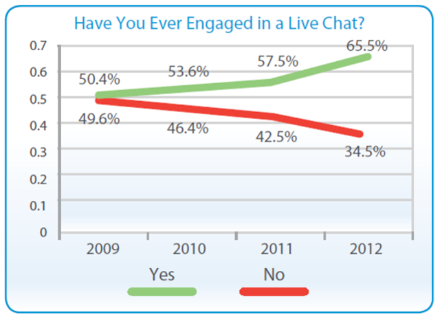 Is live chat safe? featured image