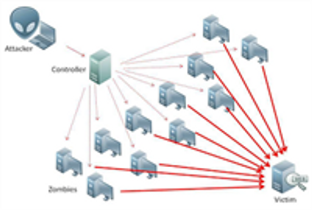 IoT devices being used for DDOS attacks - what does it cost? featured image