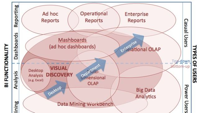 The next Phase of BI & Analytics featured image