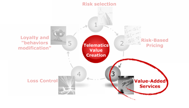 Telematics & Insurance-as-a-Service featured image