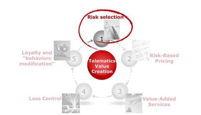 Telematics, Location data and Analytics featured image