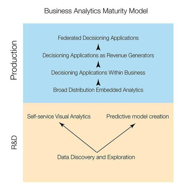 Business Analytics Maturity Model featured image