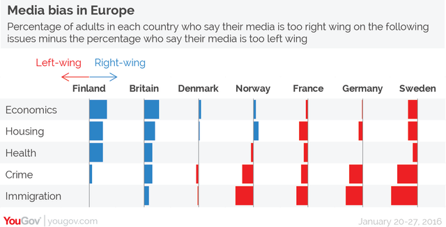 British press named most right wing in YouGov survey featured image