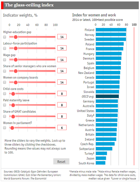 Which countries are best for working women? featured image