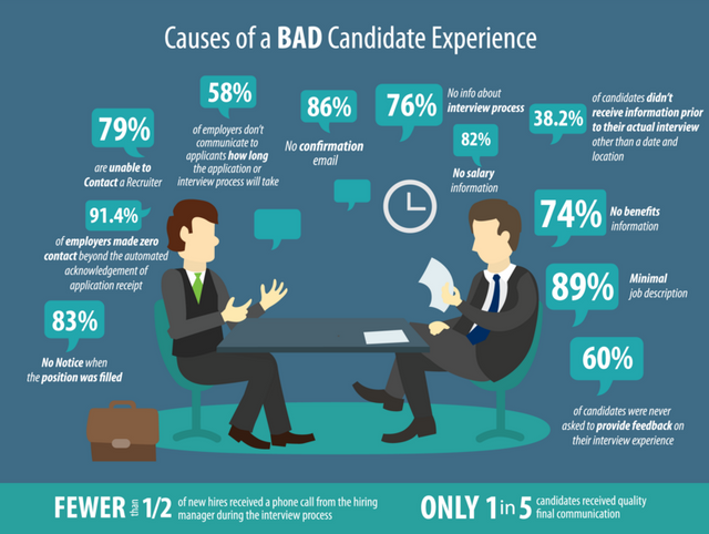 The shocking price of poor candidate experience featured image