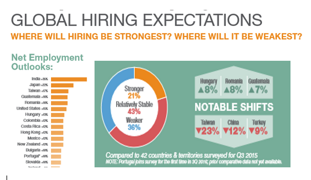 Where are the jobs in Q3 2016? featured image