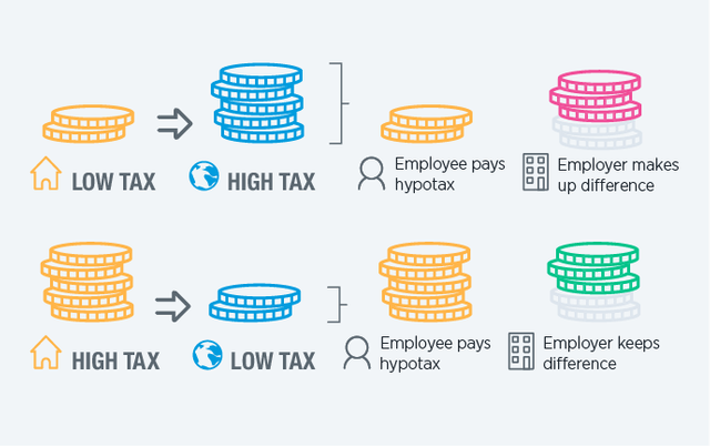 Would you rather pick your nose or an expatriate tax policy? featured image