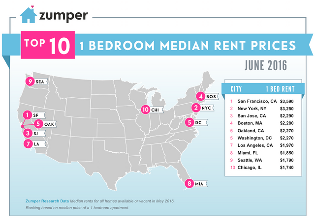 National Rental Report featured image