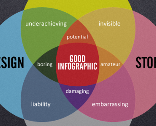 Infographics on infographics featured image