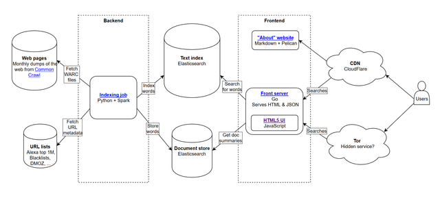 Common Search: The open source project bringing back PageRank featured image