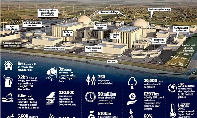 Hinkley go-ahead: £18bn project gets green light featured image