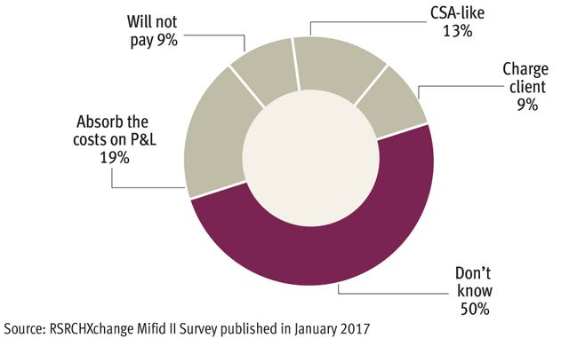 Asset managers set to miss Mifid II deadline on research featured image