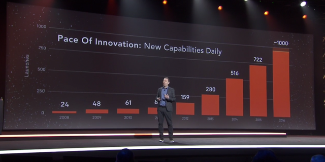 AWS speeds up innovation even more featured image