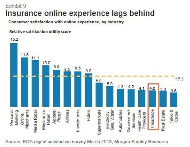 Insurance Net Promoter Scores lagging- what to do featured image