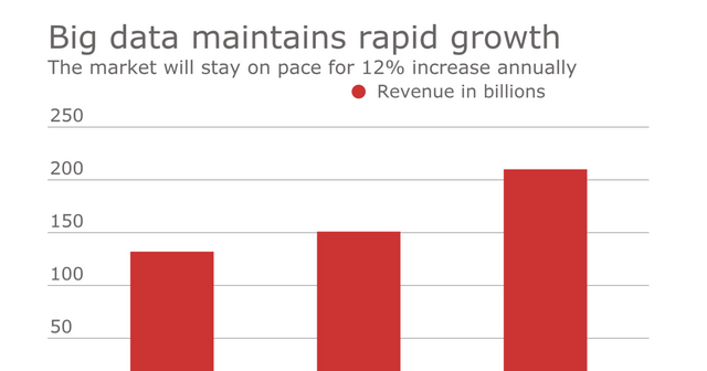 Investment in Big Data Analytics grows whilst ROI lags behind! featured image