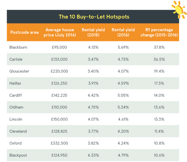Buy-to-let hotspots in the UK featured image