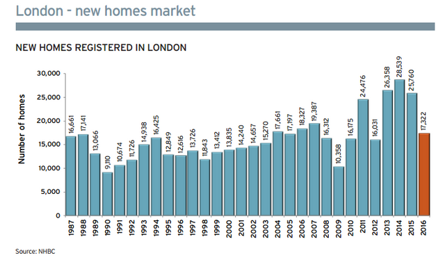 150,000+ new homes registered with UK NHBC in 2016 featured image