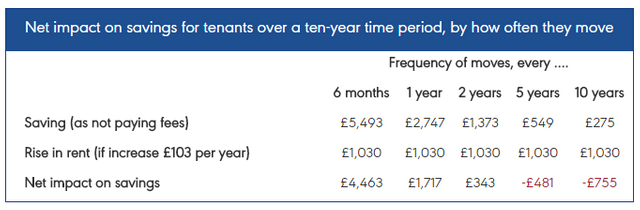 Letting fee ban in the UK to affect loyal tenants featured image