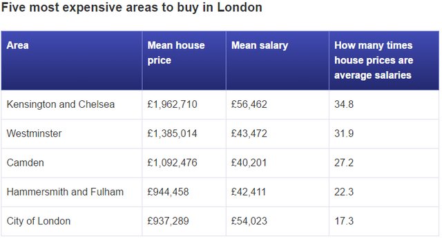 Save £2,300 each month to buy a house in London by 2021: Report featured image