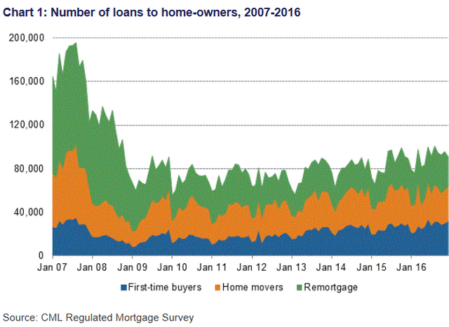 First-time home-buyers in the UK spur growth featured image