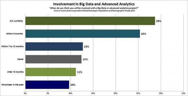 2016 Big Data, Advanced Analytics & Cloud Developer Update: 5.4M Developers Now Building Cloud Apps featured image