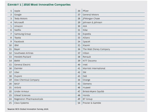 Strong Innovators Mine Big Data: Insights From BCG's 50 Most Innovative Companies, 2016 featured image