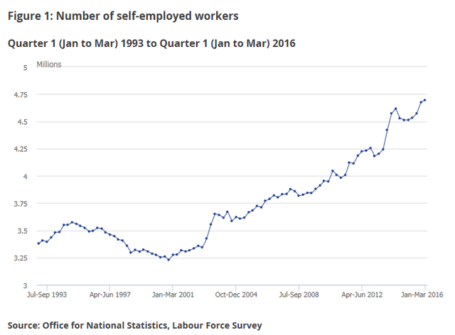 Inquiry into self-employment and the gig economy continues apace featured image
