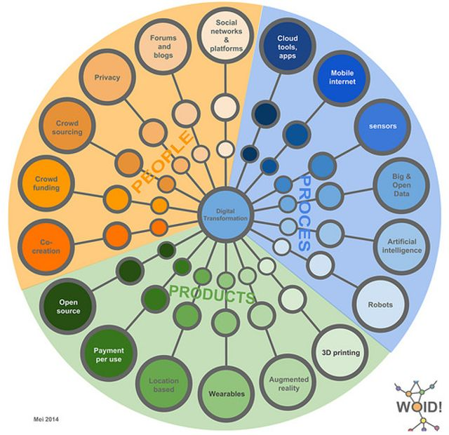 What's going wrong with Digital Transformation? featured image