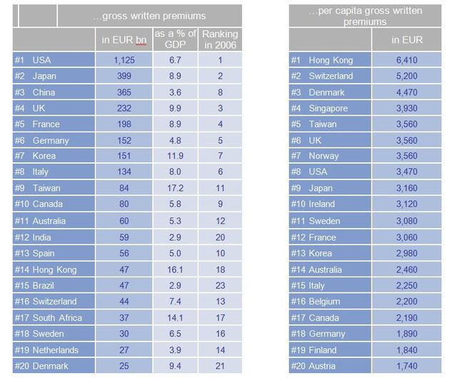 Allianz insurance market ranking 2016 featured image